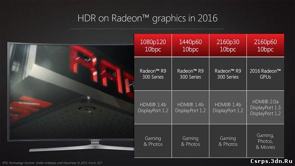 AMD обещает обеспечить FreeSync посредством HDMI